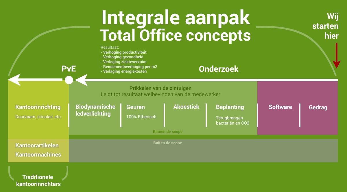 toc-integrale-aanpak