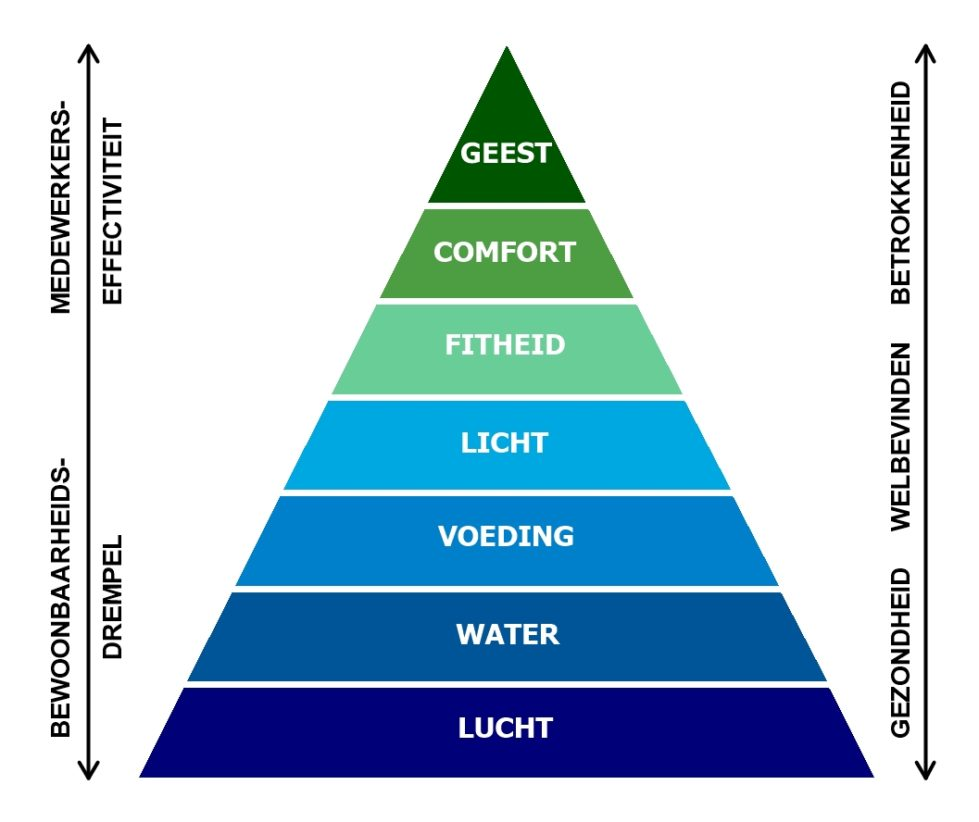 Piramide van Maslow nieuwe stijl